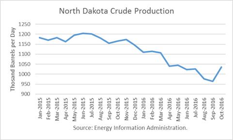 North Dakota Crude Production