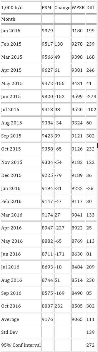 EIA's figures from the Petroleum Supply Monthly (PSM)