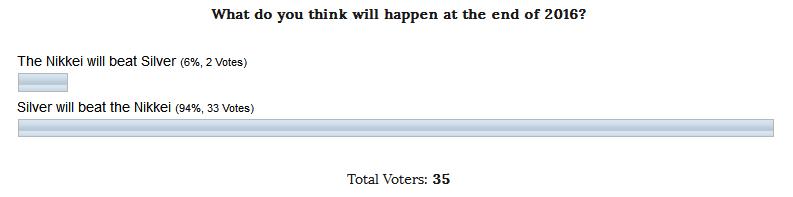 INO.com Poll Silver vs. Nikkei
