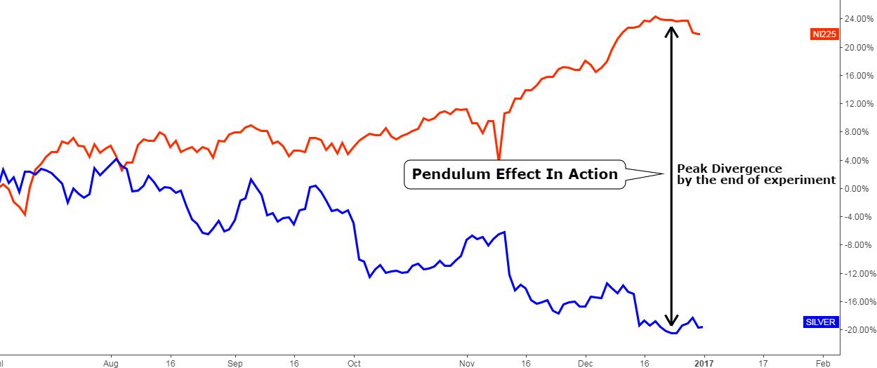 Chart 2. Nikkei Vs. Silver