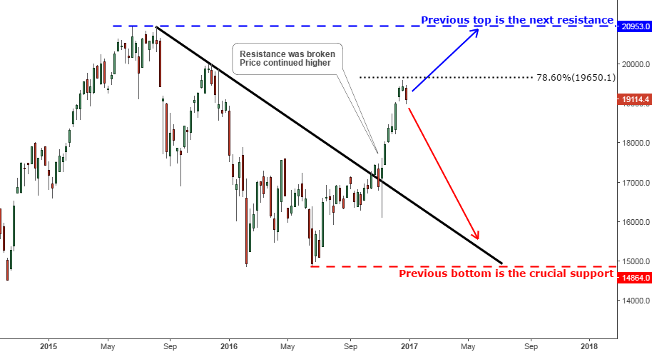 Chart 4. Nikkei Weekly w/Fibonacci