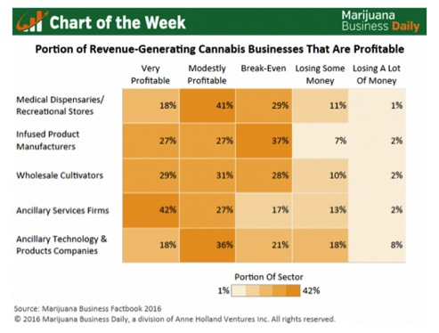 90% of cannabis dispensaries are profitable