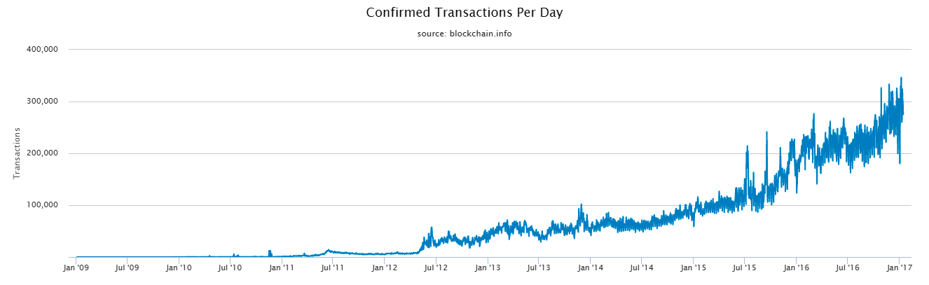 Bitcoin Transactions Per Day