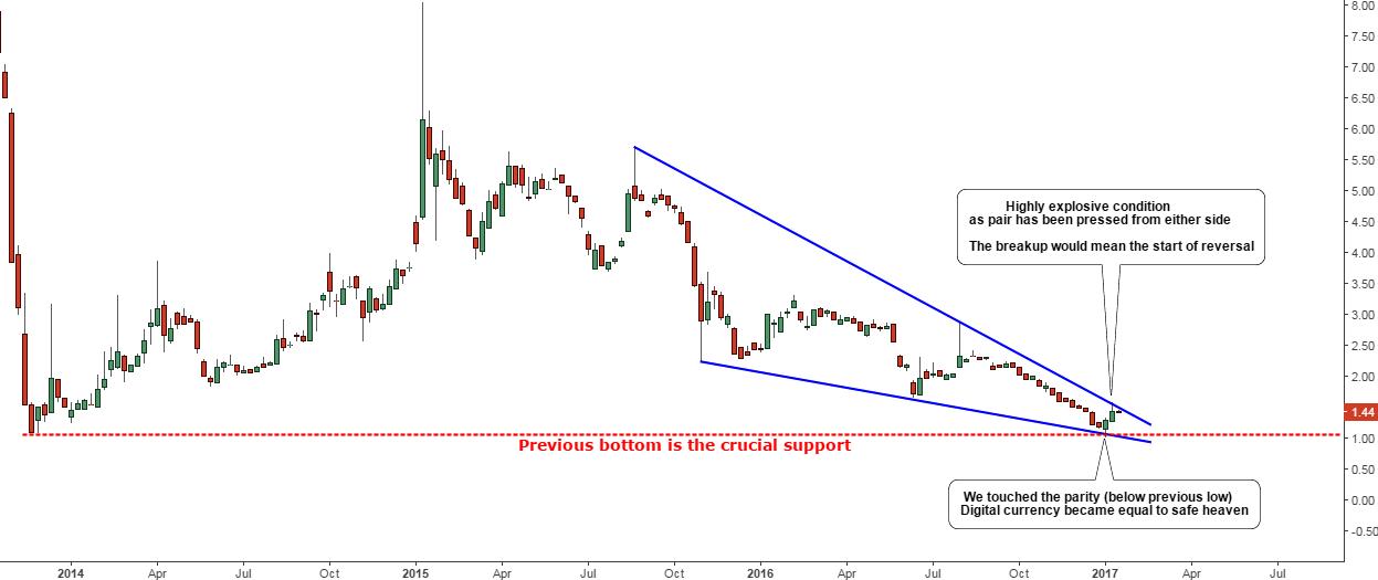 Chart of Gold/Bitcoin Ratio