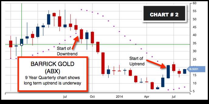 Quarterly Chart ABX