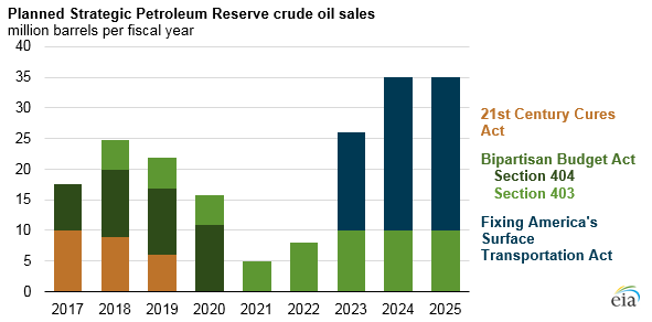 EIA's Planned Crude Oil Sales