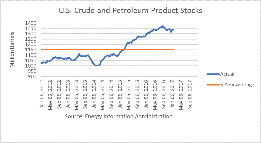 U.S. Crude and Petroleum Product Stocks
