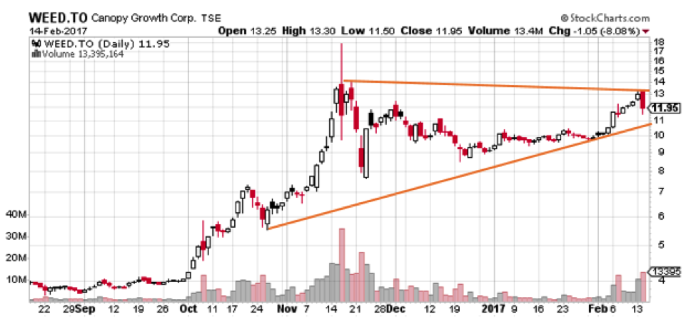 3 Cannabis Stocks Ready To Hit A New 52 Week High Ino Traders Blog