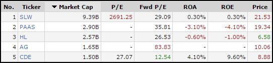 Silver Stock Fundamentals