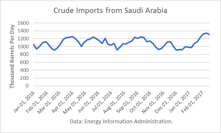 Crude Imports From Saudi Arabia