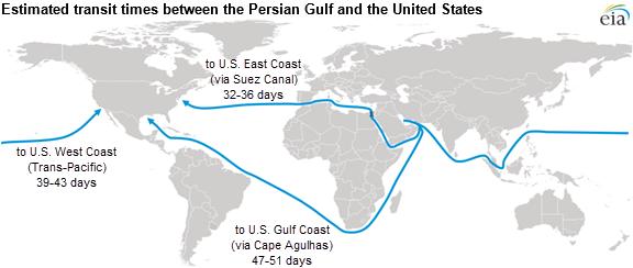 World Crude Oil Transit Times