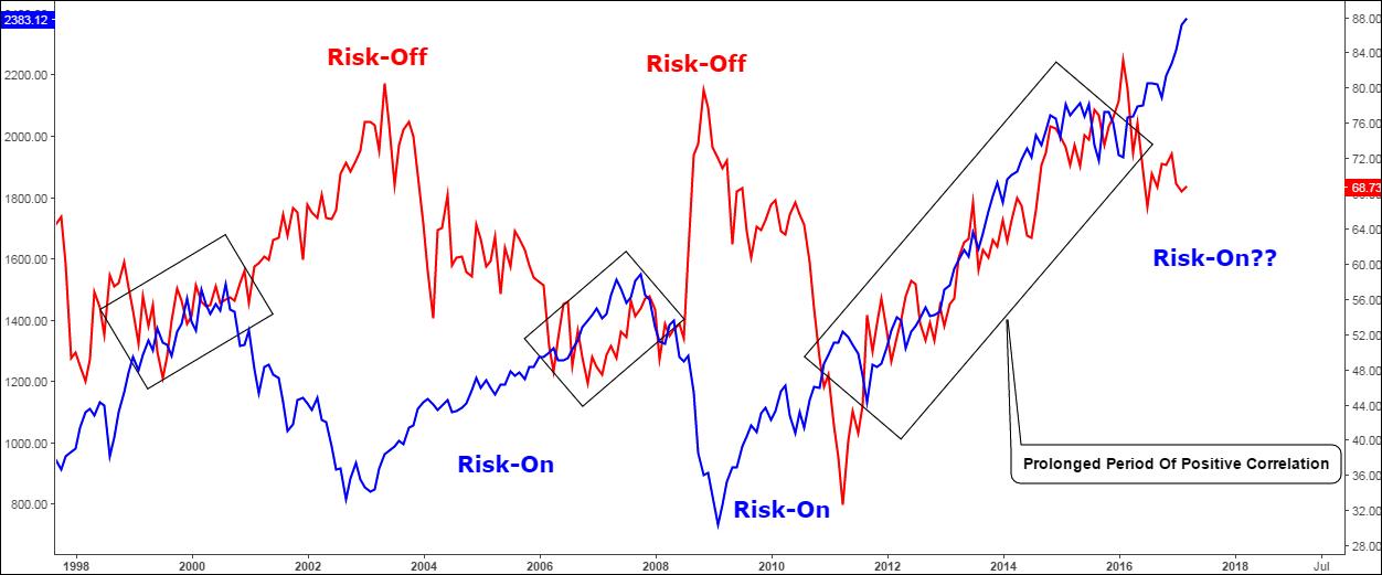 Gold/Silver Ratio Vs S&P 500