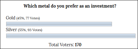 INO Blog Poll