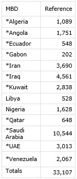 OPEC Reference Volumes