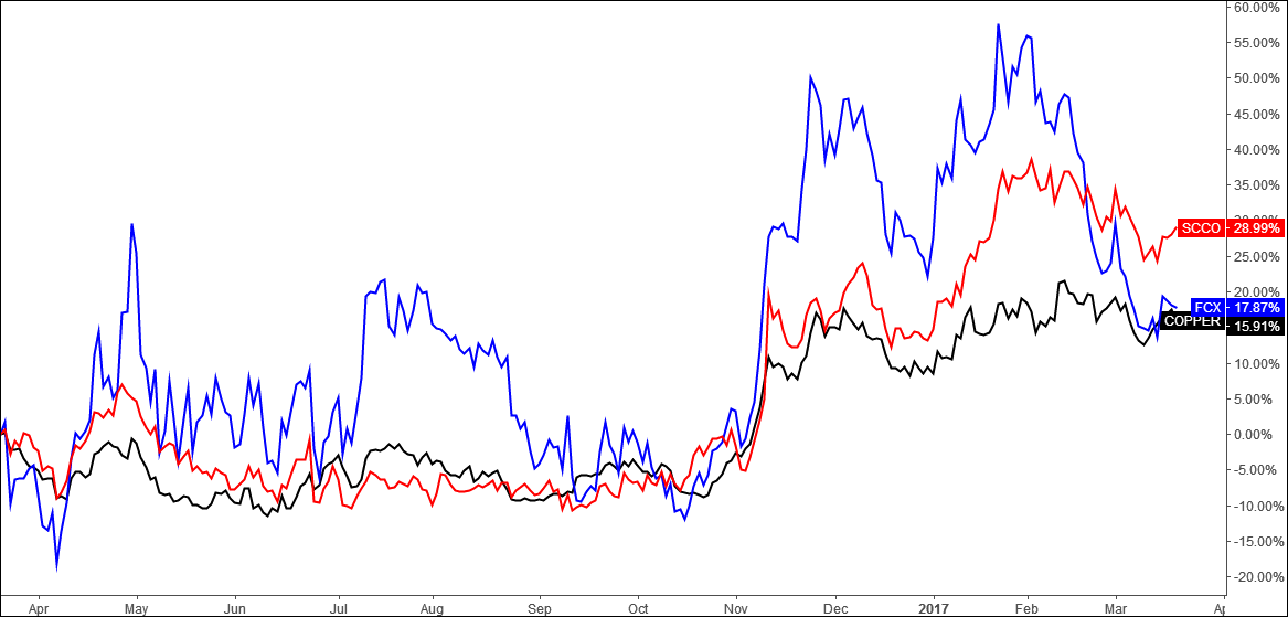 FCX, SCCO and Copper<