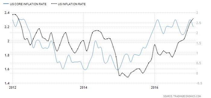 U.S. Core Inflation vs. Inflation Rate
