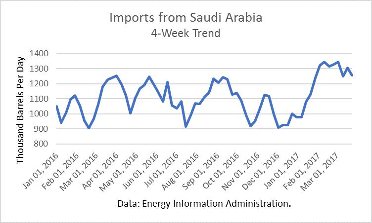 Oil Imports From Saudi Arabia