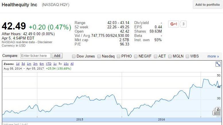 Healthequity Inc. (NASDAQ:HQY)
