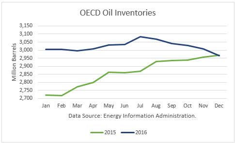 OECD Oil Inventories 2015-16