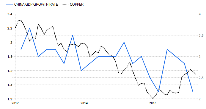Chinese GDP vs. Copper