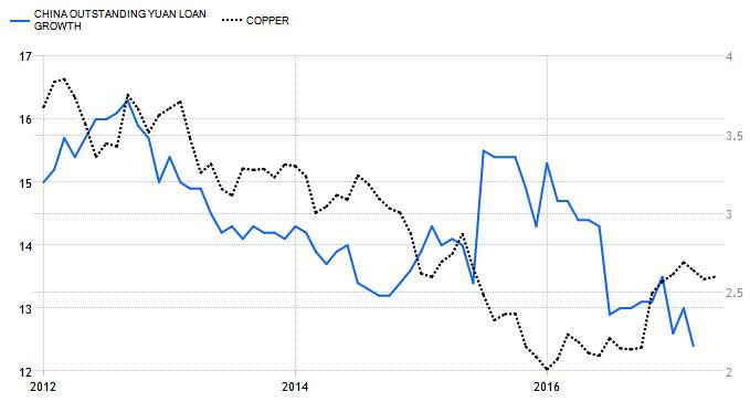 Copper vs. Yuan Growth