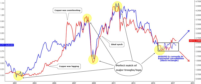 Copper Vs AUDUSD Monthly