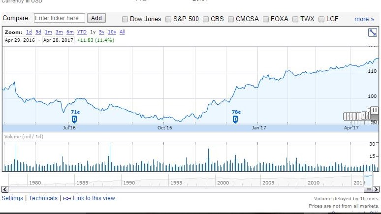 1 year Disney stock chart