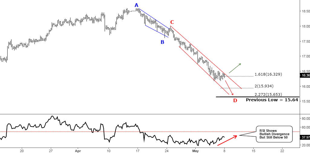 4-Hour Silver Chart