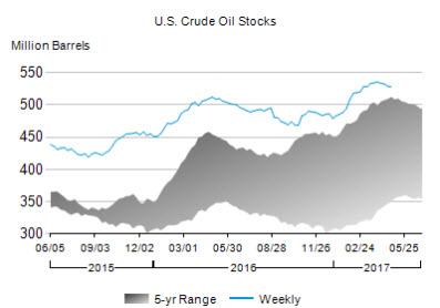 U.S. Crude Oil Stocks