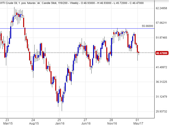 Daily Crude Oil Chart