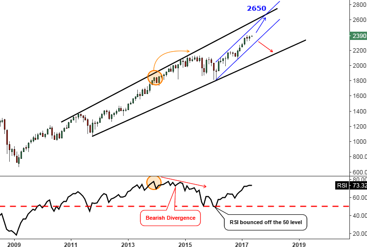 The S&P 500 Monthly Chart