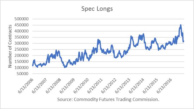 Oil hedge fund longs