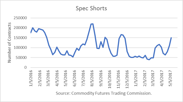 Oil hedge fund shorts