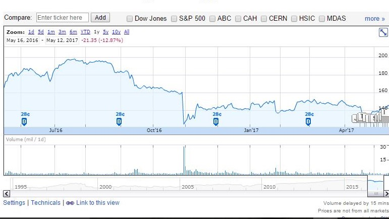 Google Finance 12-month chart for McKesson