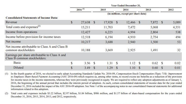 Facebook's year-end growth numbers from 2013 through 2016