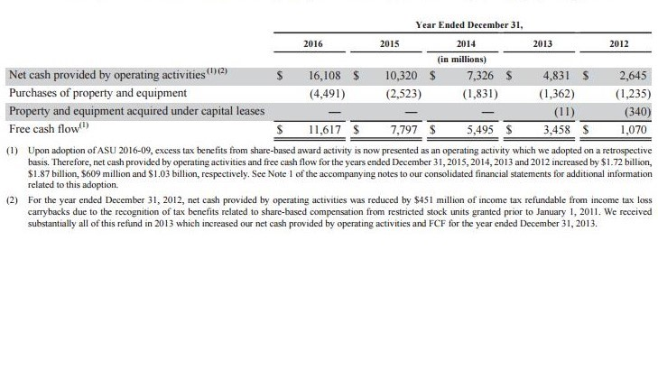 Facebook's cash flow growth from 2013 through 2016