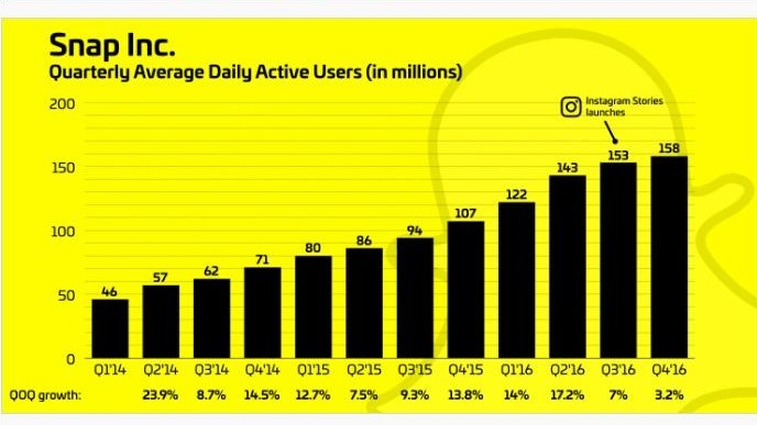 Introduction of Instagram Stories and Snapchat's near stunted growth