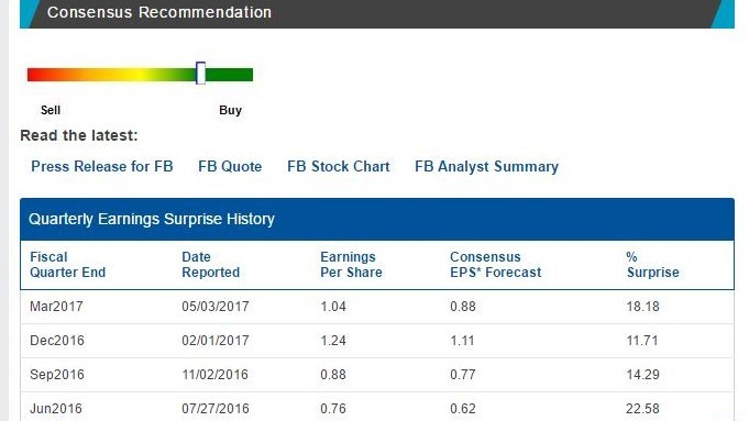 Facebook's previous 4 quarters and the resulting upside beat on an EPS basis