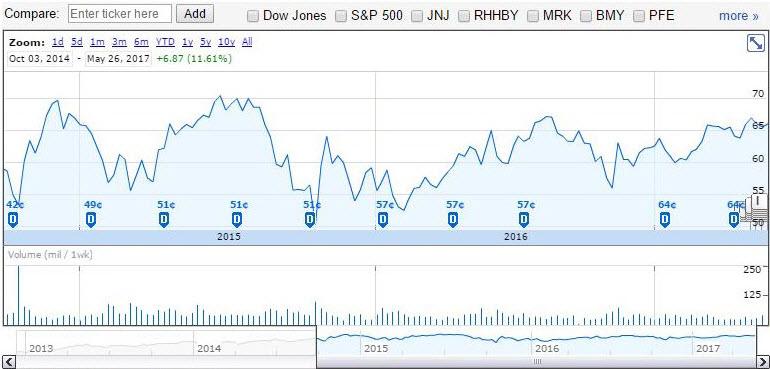 Chart of AbbVie Inc. (NYSE:ABBV)
