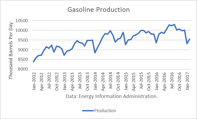 Gasoline Production