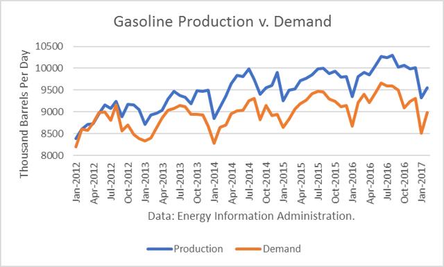 Gasoline Production vs. Demand