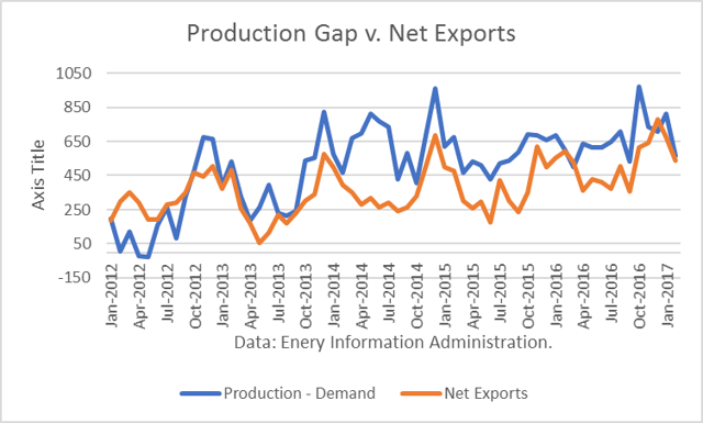 Gasoline Production Gap vs. Net Exports