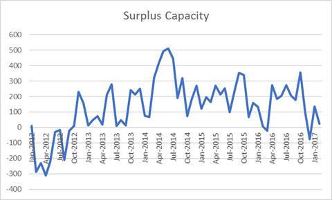Gasoline Surplus Capacity