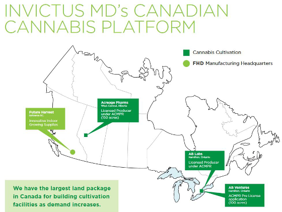 Invictus MD Canadian Cannabis Platform