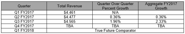 Visa earnings report