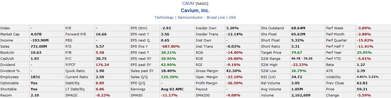 CAVM Financials