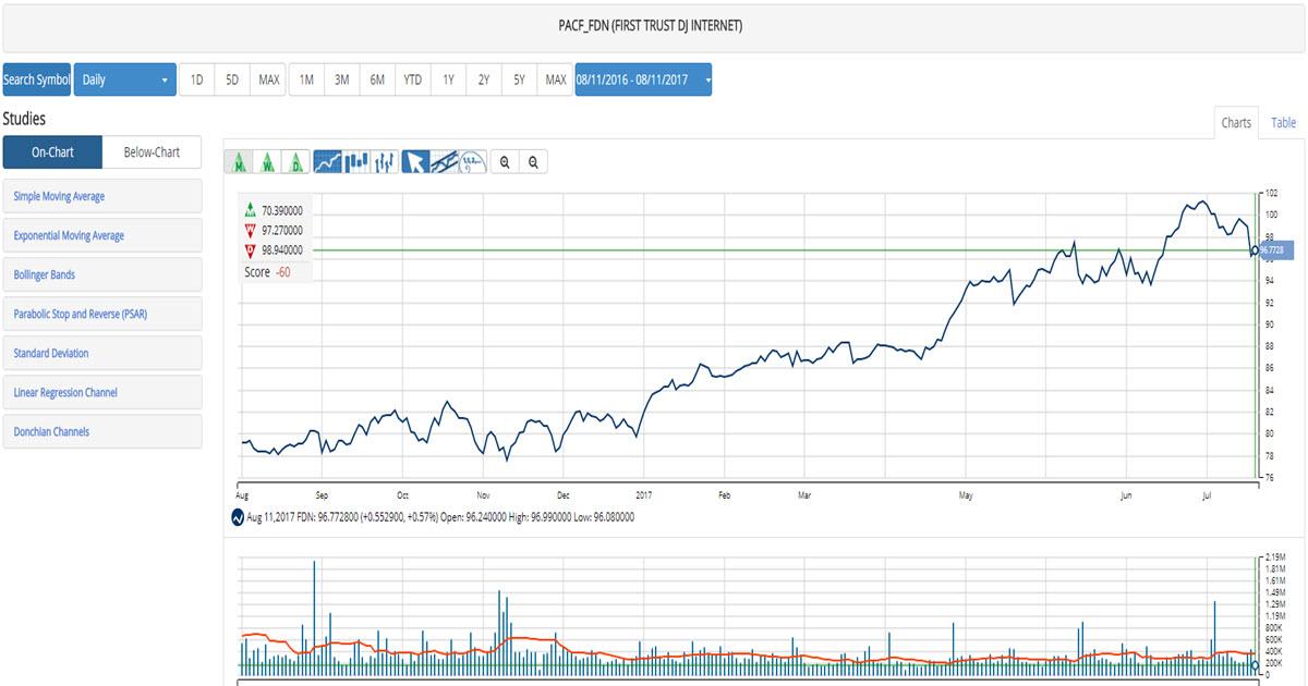 tech stocks on a run  etf u0026 39 s to buy  u0026 39 if u0026 39  you think it will