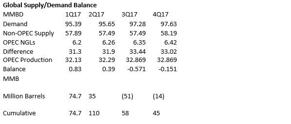 2017 Global Supply/Demand Balance OPEC