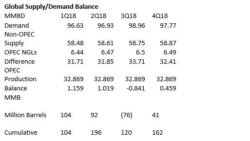 2018 Global Supply/Demand Balance OPEC