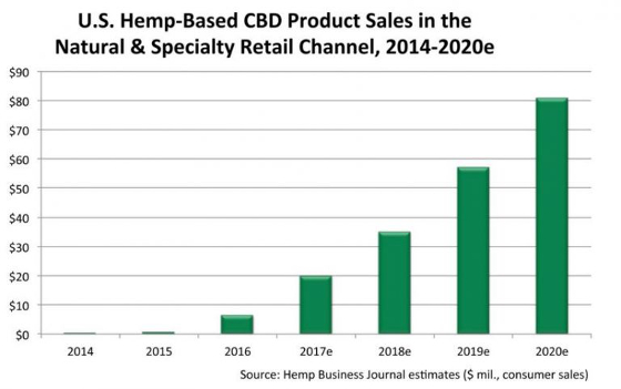 U.S. Hemp-based CDB Product Sales